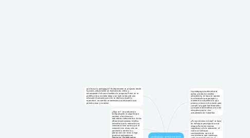 Mind Map: pedagogia sentipensante.