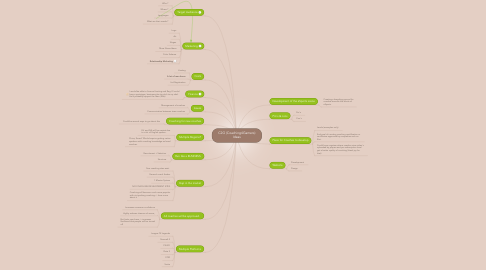 Mind Map: C2G (Coaching4Gamers) Ideas