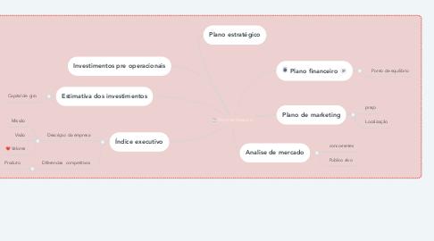 Mind Map: Plano de Negocio