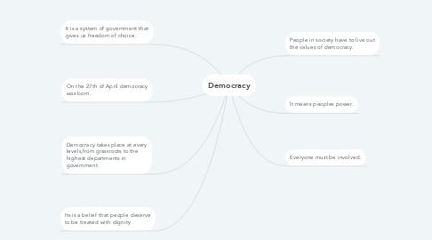 Mind Map: Democracy