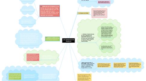 Mind Map: LAS JORNADAS DE TRABAJO