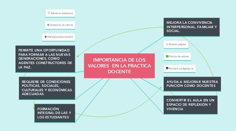 Mind Map: IMPORTANCIA DE LOS VALORES  EN LA PRACTICA DOCENTE