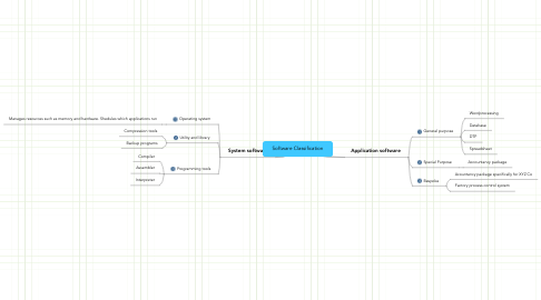 Mind Map: Software Classification