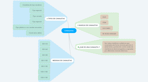 Mind Map: CANALETAS