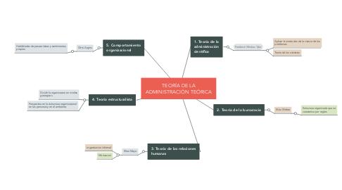 Mind Map: TEORÍA DE LA ADMINISTRACIÓN TEÓRICA