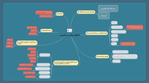 Mind Map: التأهيل والتدريب المهني