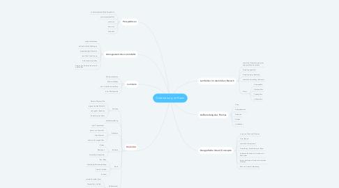 Mind Map: Orientierung im Raum