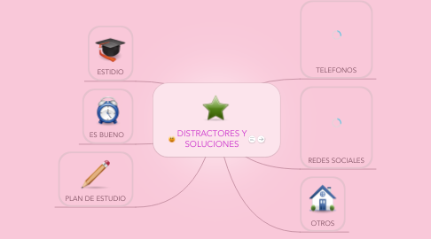 Mind Map: DISTRACTORES Y SOLUCIONES