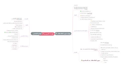 Mind Map: مهارات التدوين و التلخيص