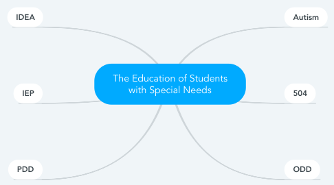 Mind Map: The Education of Students with Special Needs