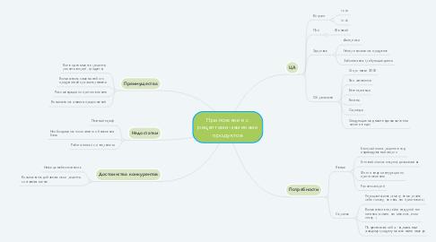 Mind Map: Приложение с рецептами-заменами продуктов