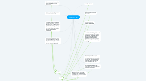 Mind Map: Contested A War