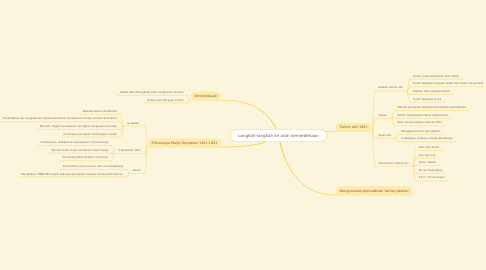 Mind Map: Langkah-langkah ke arah kemerdekaan