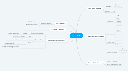 Mind Map: TacticsX-AI