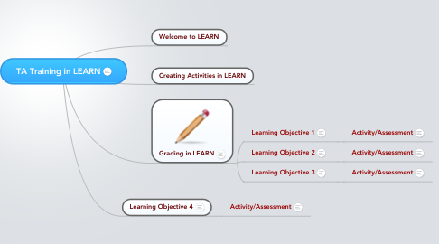 Mind Map: TA Training in LEARN