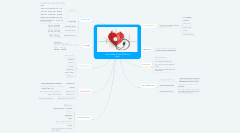 Mind Map: Hipertensão Arterial Sistêmica (HAS)