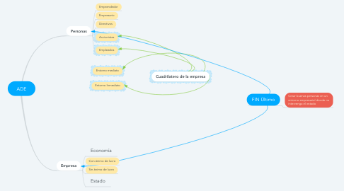 Mind Map: ADE