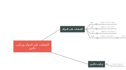 Mind Map: العمليات على الدوال وتركيب دالتين