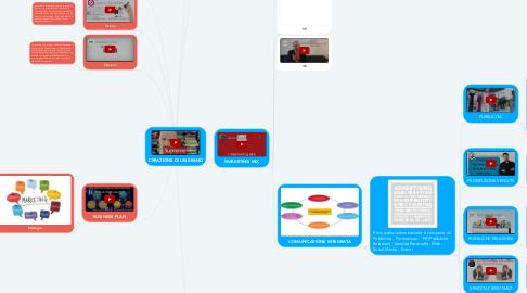 Mind Map: CREAZIONE DI UN BRAND