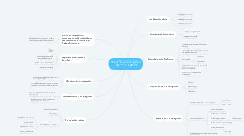 Mind Map: PLANIFICACIÓN DE LA INVESTIGACIÓN