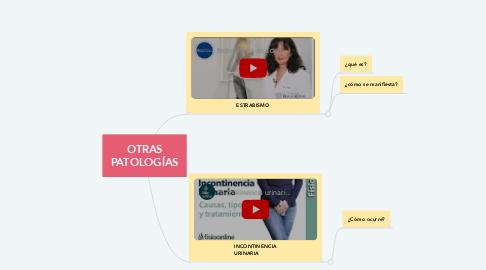 Mind Map: OTRAS PATOLOGÍAS