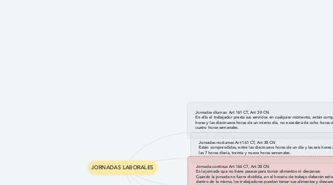 Mind Map: JORNADAS LABORALES
