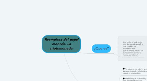 Mind Map: Reemplazo del papel moneda: La criptomoneda.