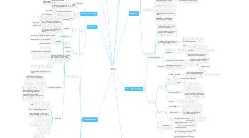 Mind Map: ISTQB