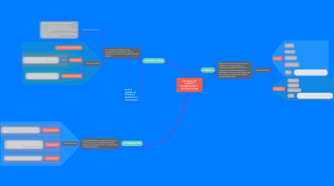 Mind Map: METODOS DE LIMPIEZA DESINFECCIÓN Y ESTERILIZACIÓN