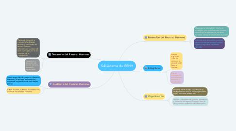 Mind Map: Subsistema de RRHH