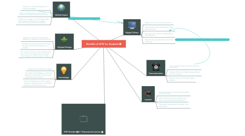 Mind Map: Benefits of ISTE for Students