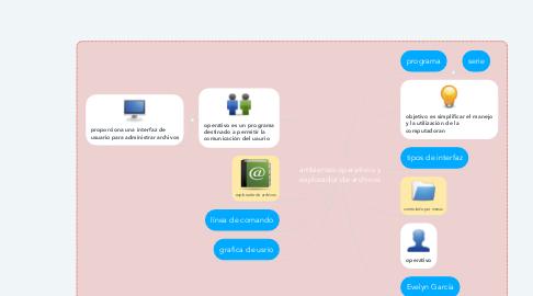 Mind Map: ambientes operativos y explorador de archivos
