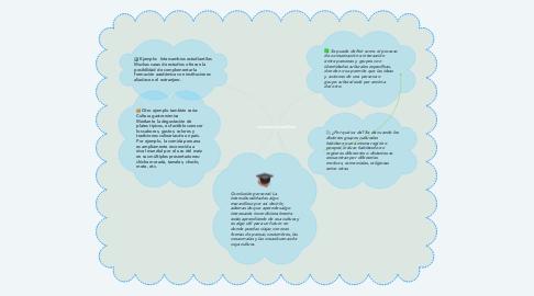 Mind Map: La Interculturalidad