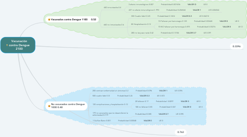 Mind Map: Vacunación contra Dengue 2100