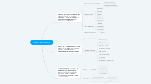 Mind Map: LOGICA MATEMATICA