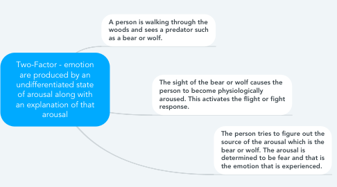 Mind Map: Two-Factor - emotion are produced by an undifferentiated state of arousal along with an explanation of that arousal