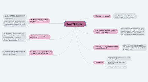 Mind Map: Week 9 Reflection