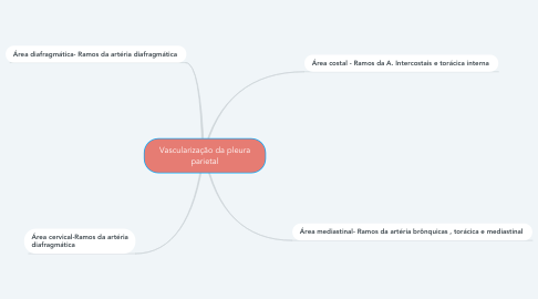 Mind Map: Vascularização da pleura parietal