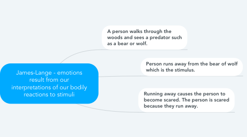 Mind Map: James-Lange - emotions result from our interpretations of our bodily reactions to stimuli