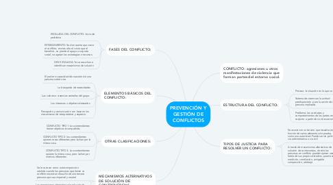 Mind Map: PREVENCIÓN Y GESTIÓN DE CONFLICTOS