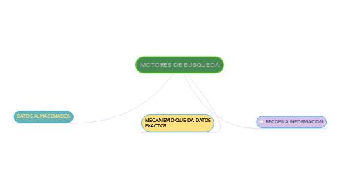 Mind Map: MOTORES DE BÚSQUEDA