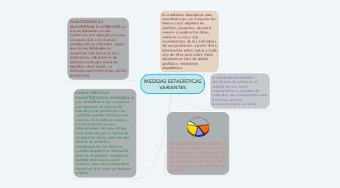 Mind Map: MEDIDAS ESTADÍSTICAS VARIANTES