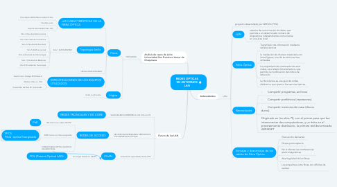 Mind Map: REDES OPTICAS EN ENTORNOS LAN