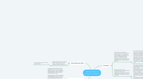 """Mind Map: """"Mantenimiento de Hardware y Software"""""""