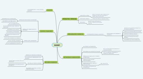 Mind Map: BANBIF