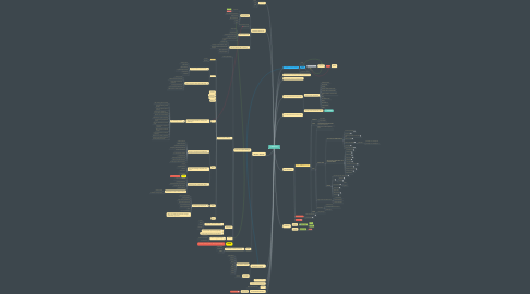 Mind Map: ANIMATOR