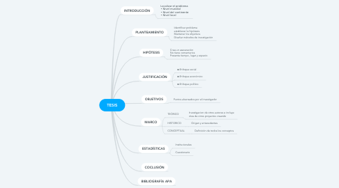 Mind Map: TESIS
