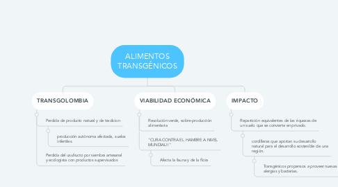Mind Map: ALIMENTOS TRANSGÉNICOS