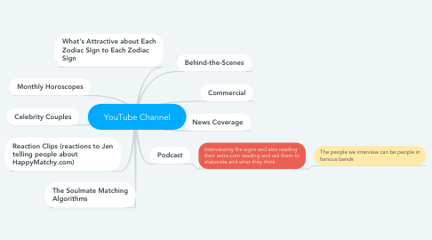 Mind Map: YouTube Channel