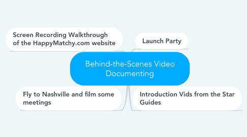Mind Map: Behind-the-Scenes Video Documenting